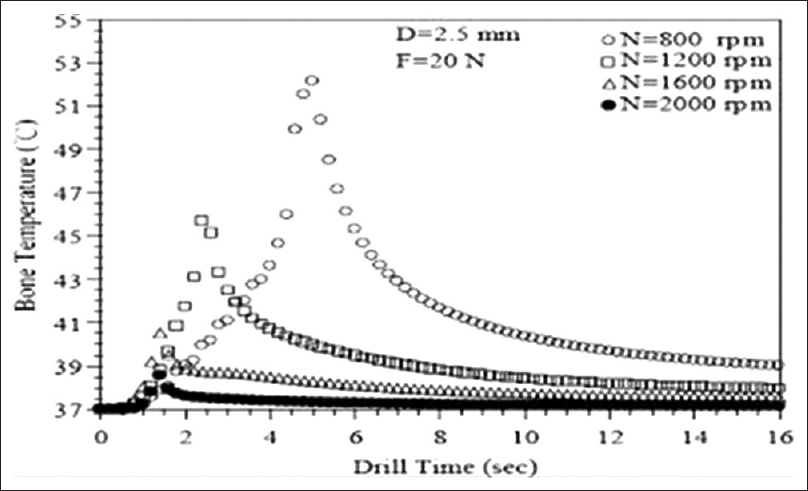 Figure 3: Graph showing relation between bone temperature drilling time and torque applied